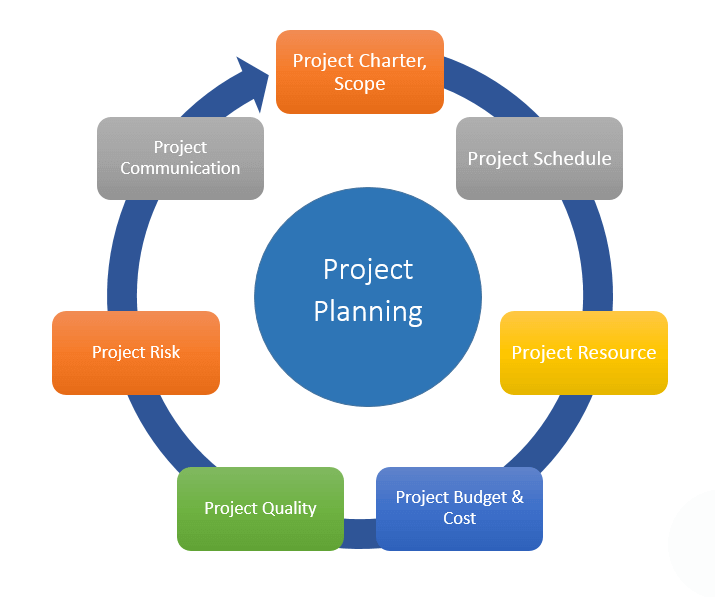 Program and Project Management Services